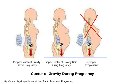 posture during pregnancy